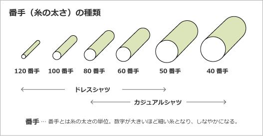 番手(糸の太さ)の種類120番手100番手80番手60番手50番手40番手ドレスシャツカジュアルシャツ番手… 番手とは糸の太さの単位。数字が大きいほど細い糸となり、しなやかになる。